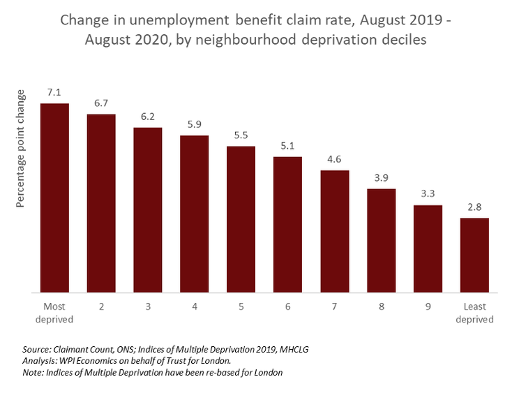 Changes in unemployment benefit claim rate graph by deprivation decile in London