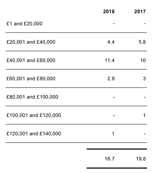 Salaries table 2018 key facts page